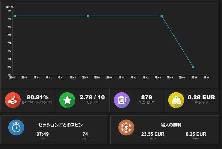 ビデオスロッツのRTPグラフ