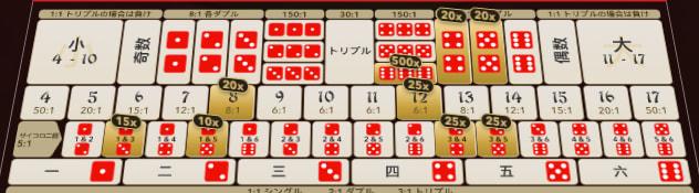 オンラインカジノゲーム「シックボー」賭け方