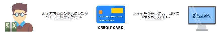 アイウォレットへの入金方法(クレジットカード編)