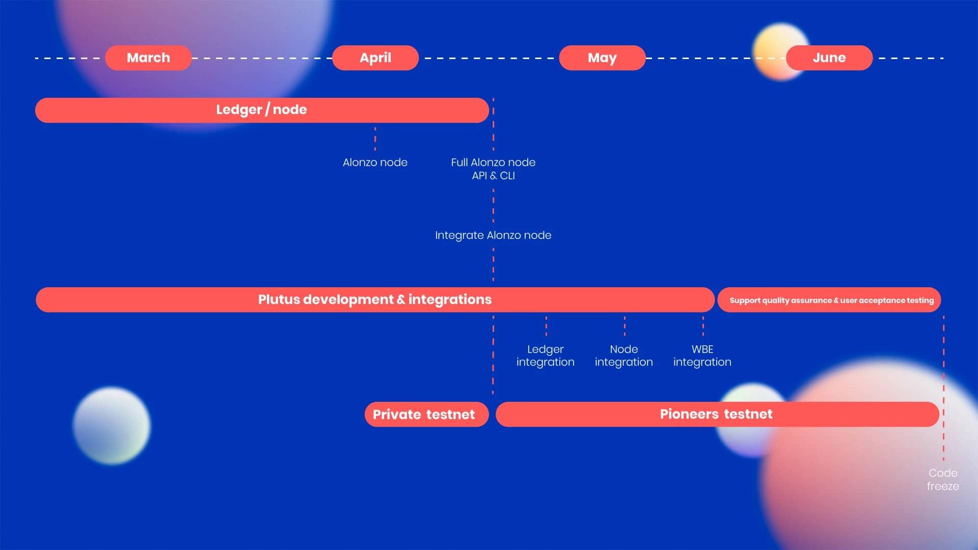 Alonzo Roadmap