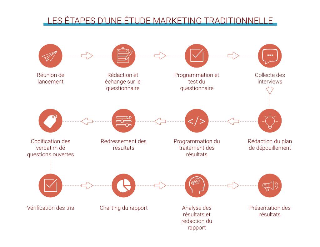 Les étapes d'une étude marketing traditionnelle