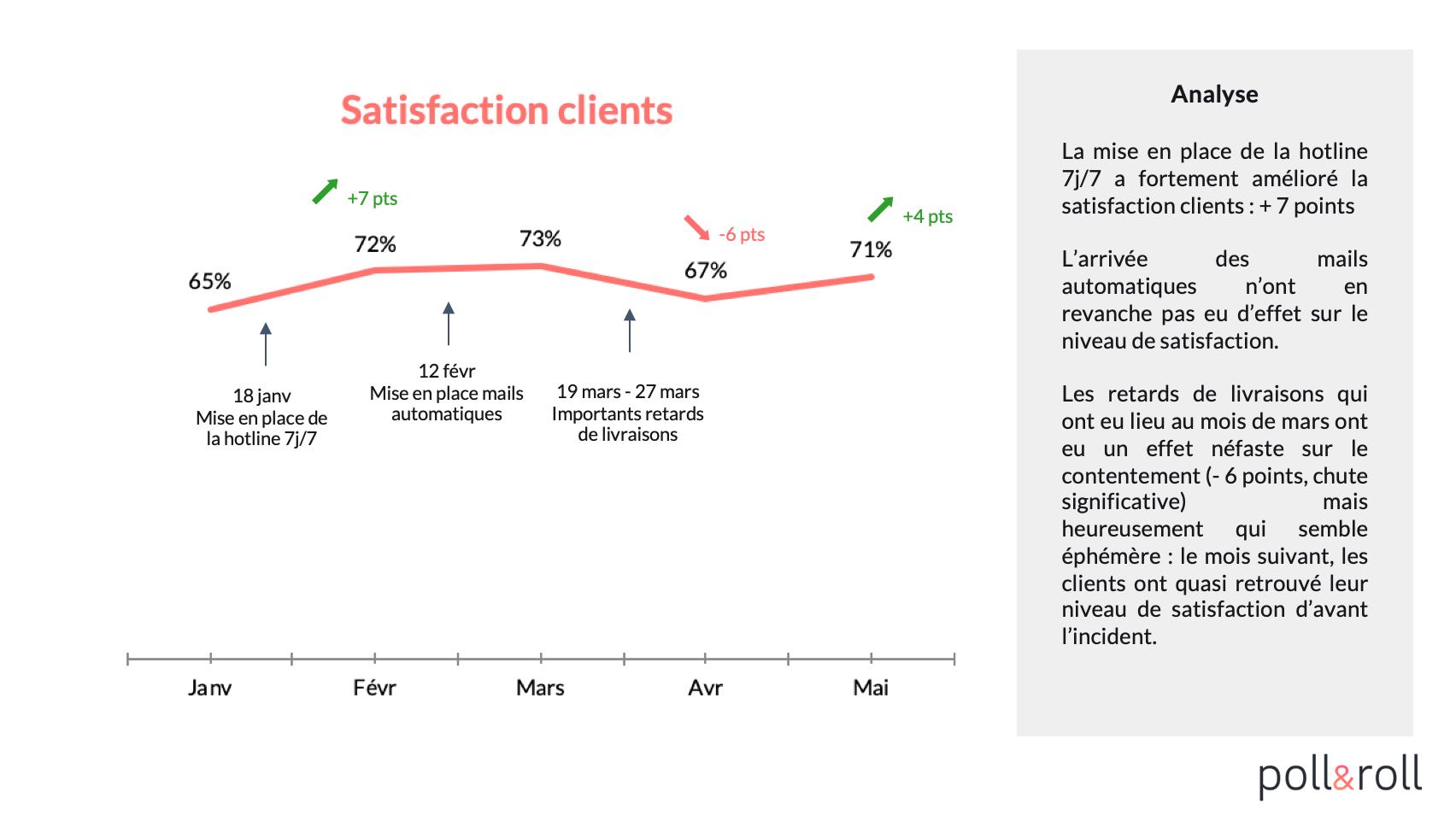 Baromètre de satisfaction client
