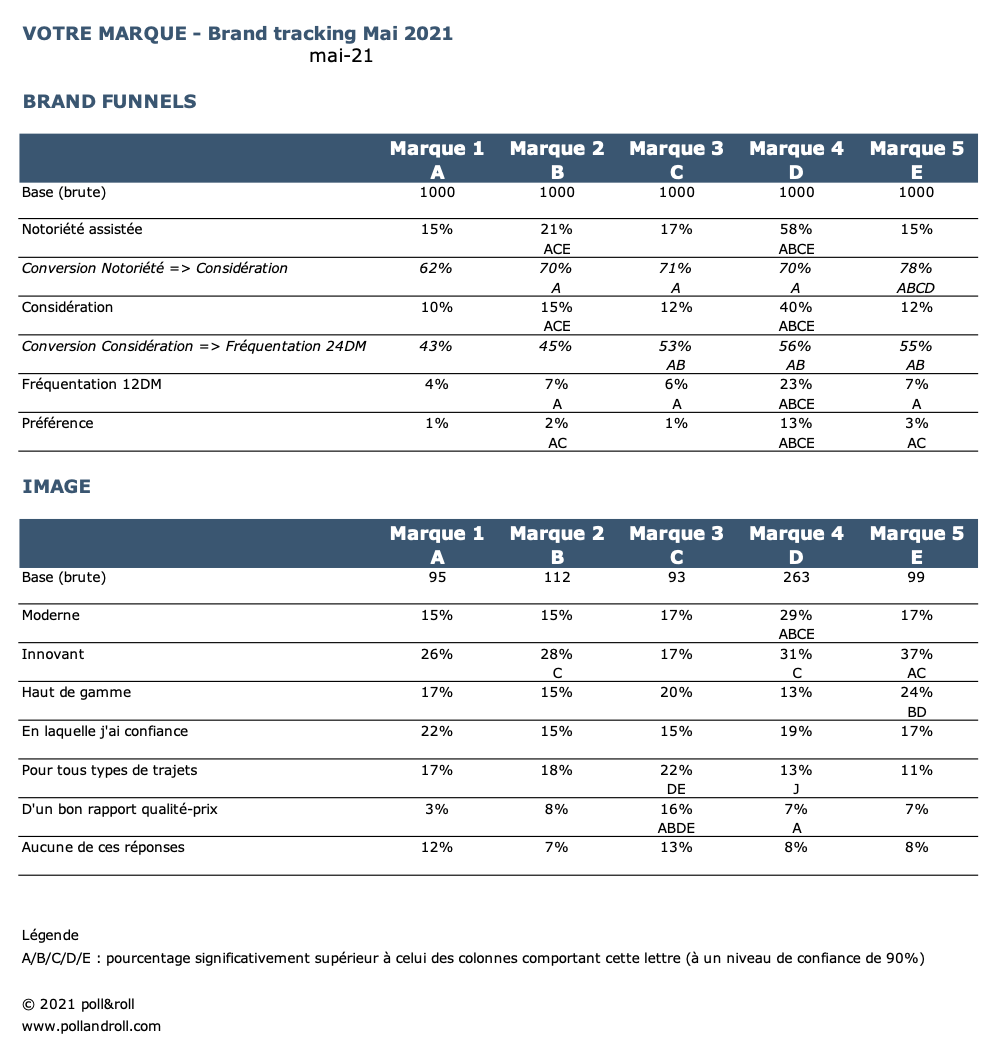 Tableaux de KPI personnalisé
