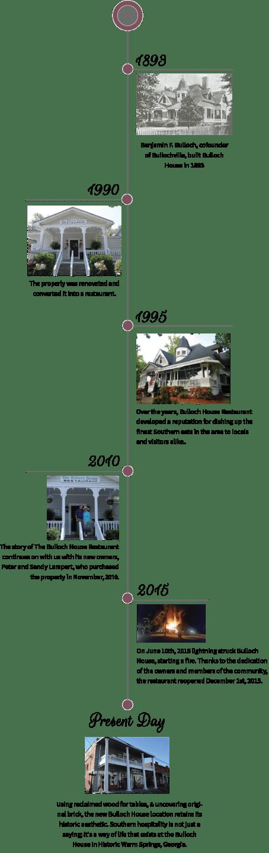 Bulloch House timeline