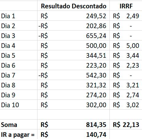 Tabela colocando os resultados das notas de corretagem anteriores e supondo outros dias com outras notas de corretagem