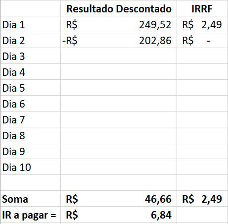 Tabela colocando os resultados das notas de corretagem