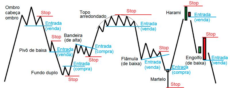 Exemplos de padrões gráficos e seus respectivos stops