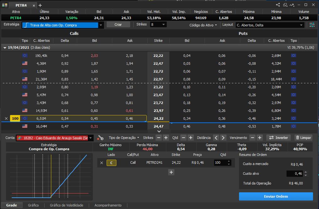 Exemplo de estratégia de opções de PETR4
