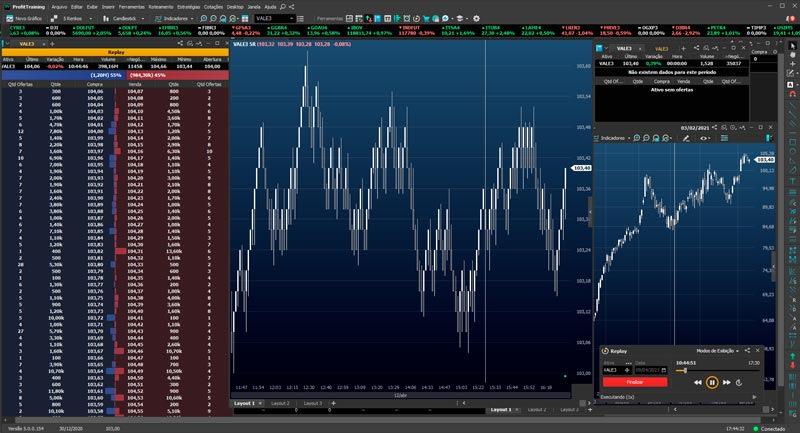 Visualização da tela do Profit Training com Replay de Mercado