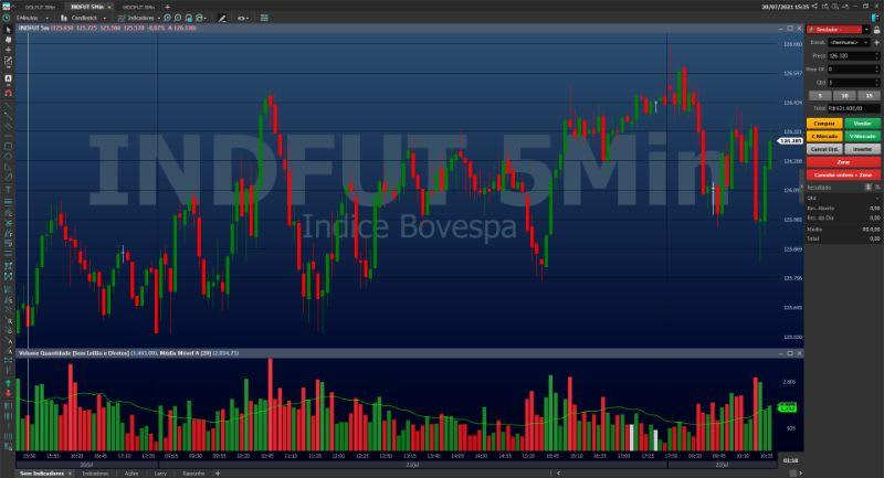 O Chart Trading reúne a ferramenta estratégica, operacional e de gestão numa tela só.