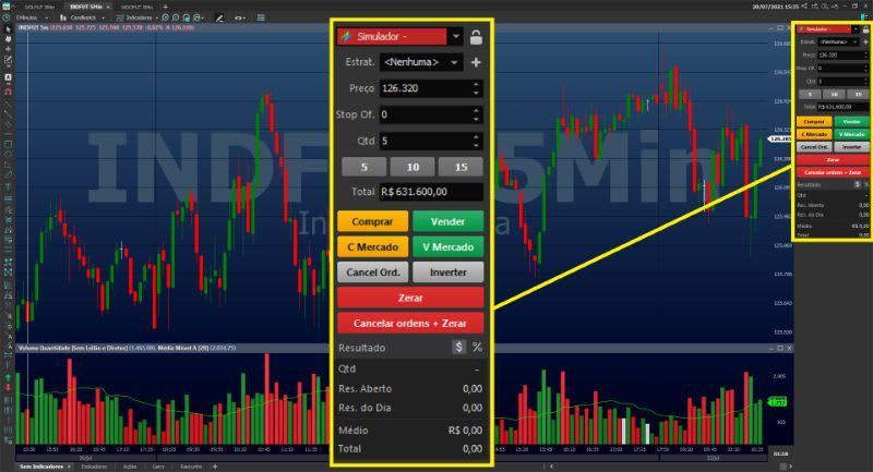 Exemplo de Chart Trading no canto esquerdo do gráfico