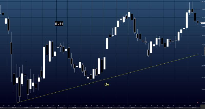 Exemplo de LTA em ITUB4 no tempo gráfico semanal
