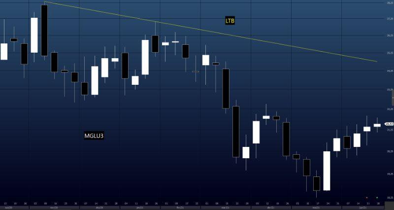 Exemplo de LTB em MGLU3 no tempo gráfico semanal
