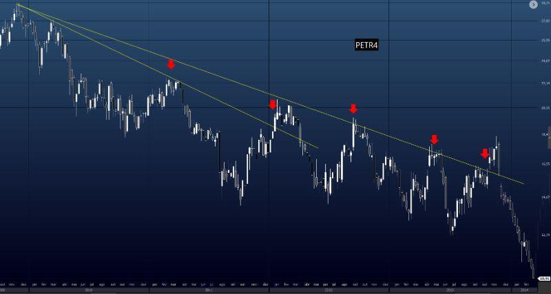 Exemplo de PETR4 no tempo gráfico semanal