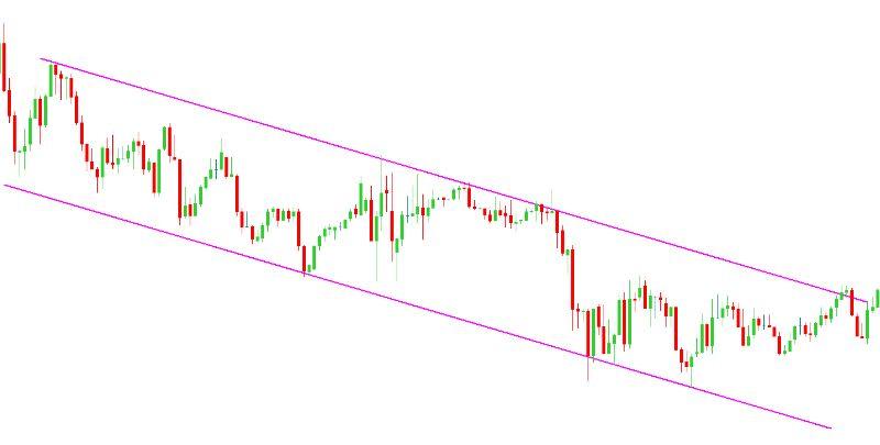Canal de tendência atuando como suporte e resistência em gráfico de 5 minutos.