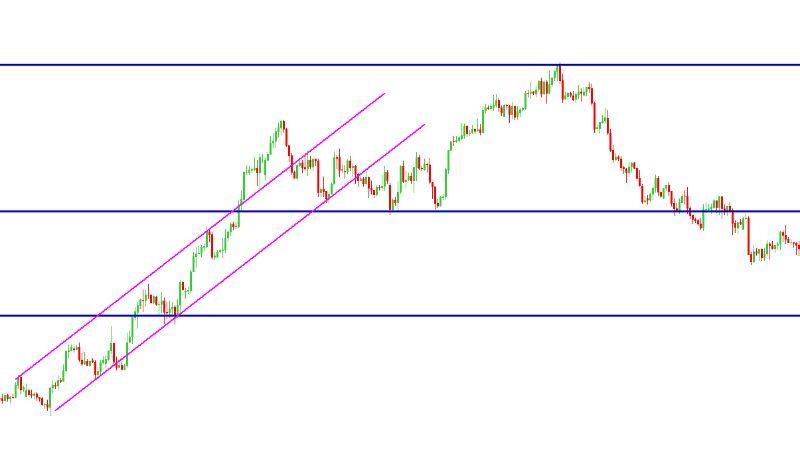 Linhas de suporte e resistência e canal de tendência em gráfico de 4 horas.