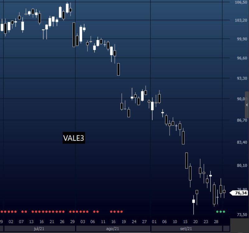 VALE3 no tempo gráfico diário. Gráfico de candlesticks.