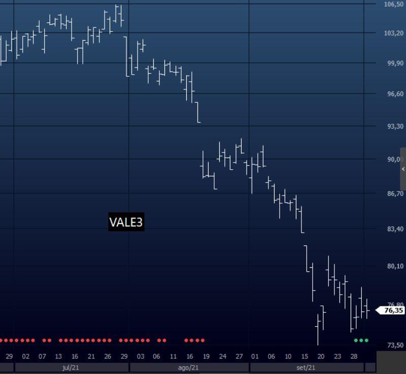 VALE3 no tempo gráfico diário. Gráfico de barras.