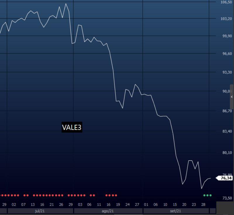 VALE3 no tempo gráfico diário. Gráfico de linha.