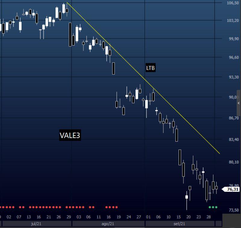 LTB no gráfico diário de VALE3