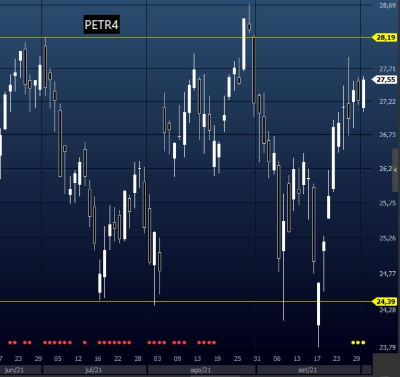 Mercado Lateral em PETR4, no tempo gráfico diário