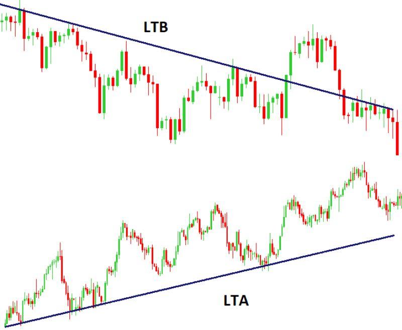 Nesse gráfico, a LTA cumpre o papel de suporte e a LTB o papel de resistência.