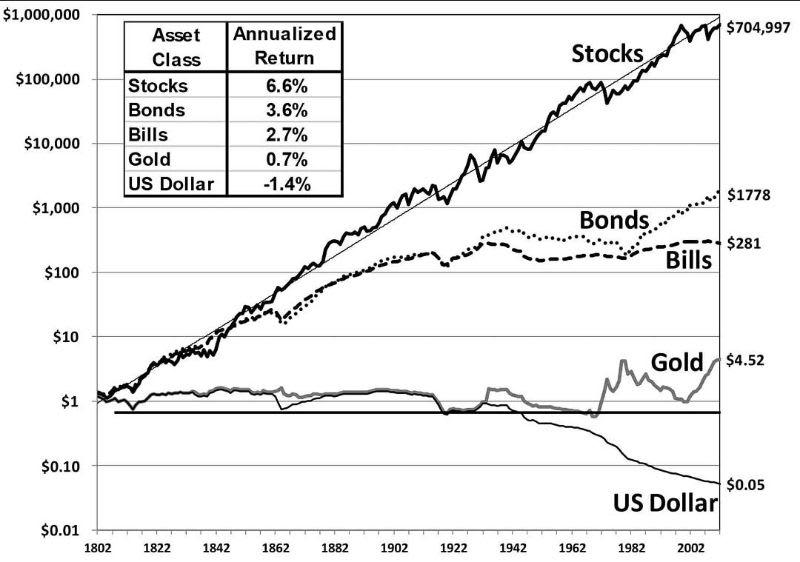 """Comparação entre a rentabilidade de diversos ativos ao longo das décadas. Extraído do livro """"Investindo em Ações para o Longo Prazo"""", de Jeremy Siegel."""