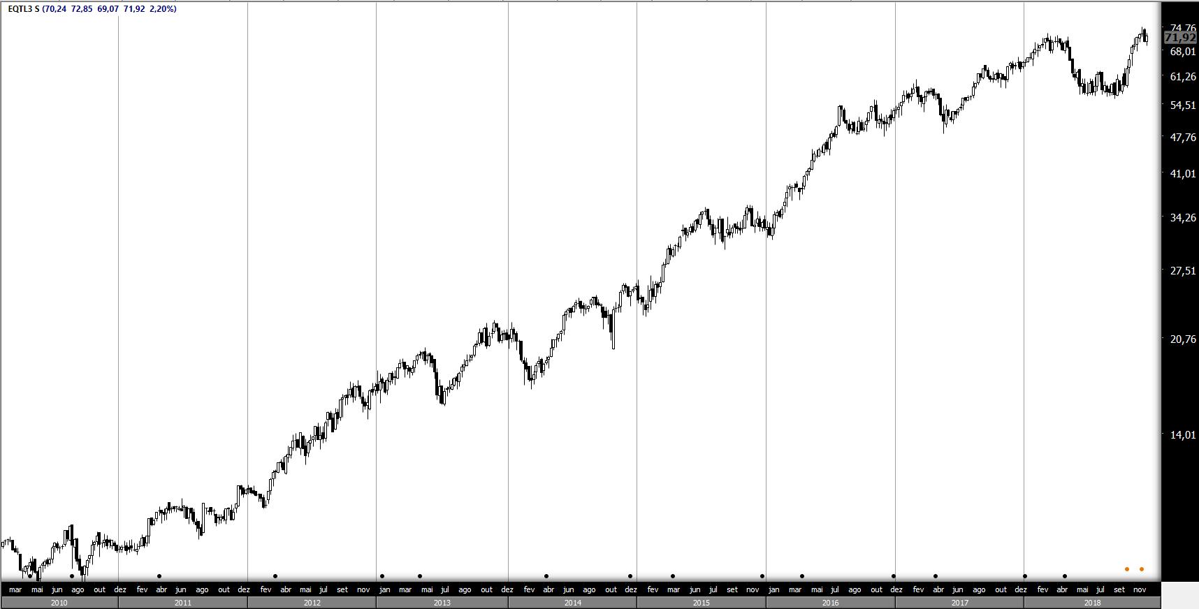 Veja este exemplo no gráfico de preços das ações da empresa Equatorial Energia (EQTL3).