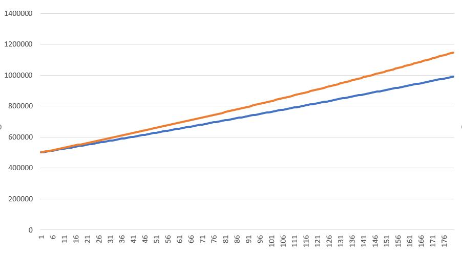 Veja esse exemplo de gráfico de aplicações