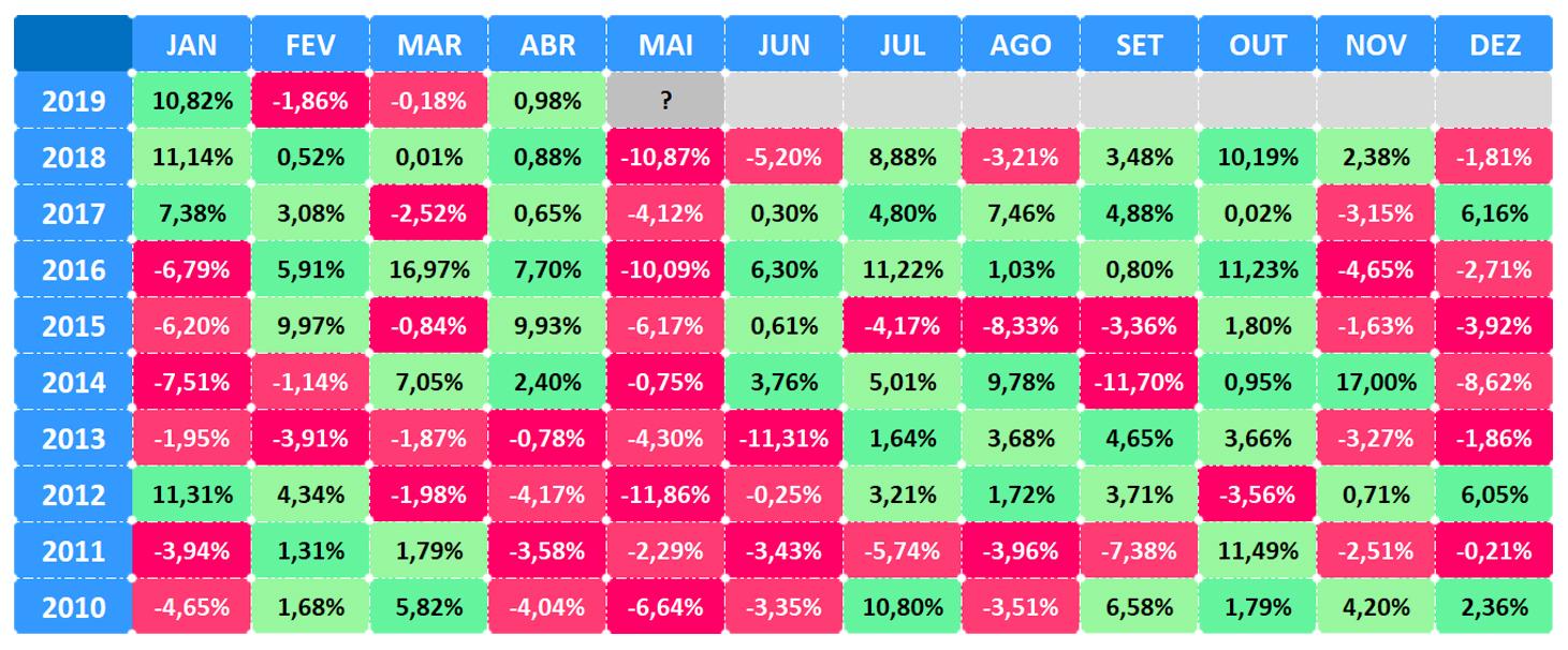 Performance do IBOVESPA mês a mês entre 2010 e 2019