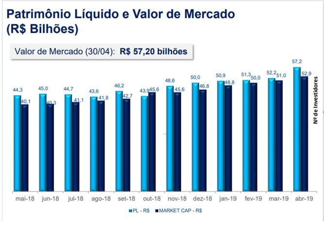 Patrimônio líquido e valor de mercado dos FIIs