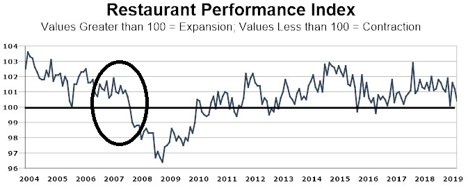 RPI - Índice de Performance de Restaurantes