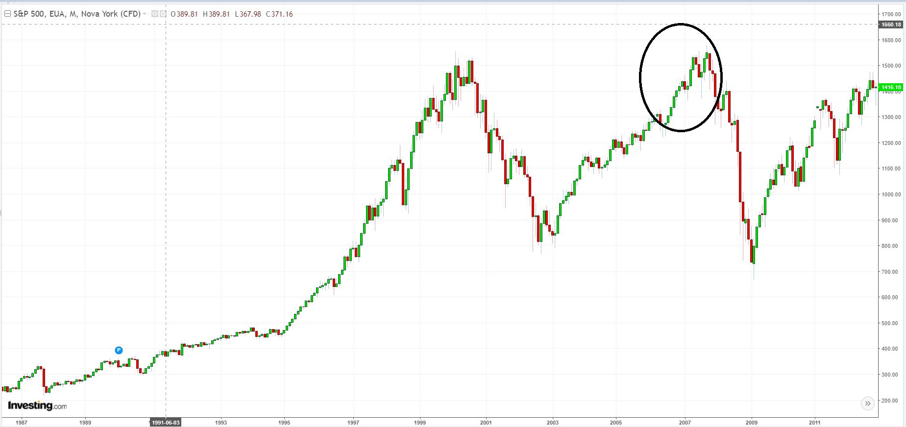 S&P 500 - Principal índice de ações americano.