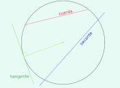 PSU Matemática: Circulo y Circunferencia
