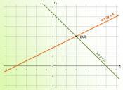 Preguntas PSU de Matemáticas: ecuación lineal con dos incógnitas
