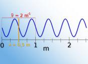 Preguntas PSU de Ciencias: audición de frecuencias y longitudes de onda