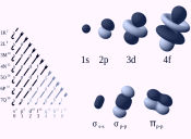 Preguntas PSU de Ciencias: niveles de energía y orbitales atómicos