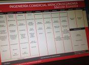Las principales asignaturas de: Ingeniería Comercial