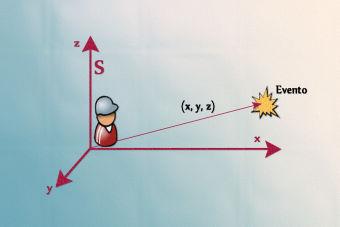 Preguntas PSU de Ciencias: descripción de movimientos rectilíneos