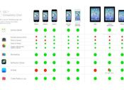Siete pasos para solucionar problemas con tu iOS7
