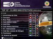 U. de Chile y Colo-Colo entre los más efectivos de la Sudamericana