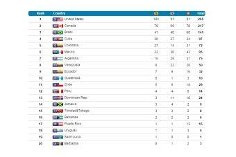 Chile finaliza 11 en los Juegos Panamericanos Toronto 2015
