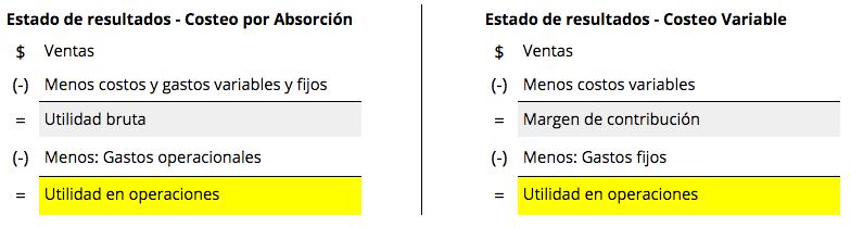 Costeo por absorción y costeo variables