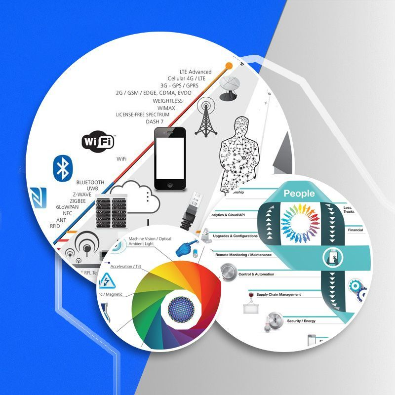 What is the IoT? cover image