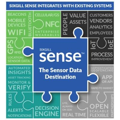 IoT Sensor analytics platform Sixgill banks $27.9M Series B cover image