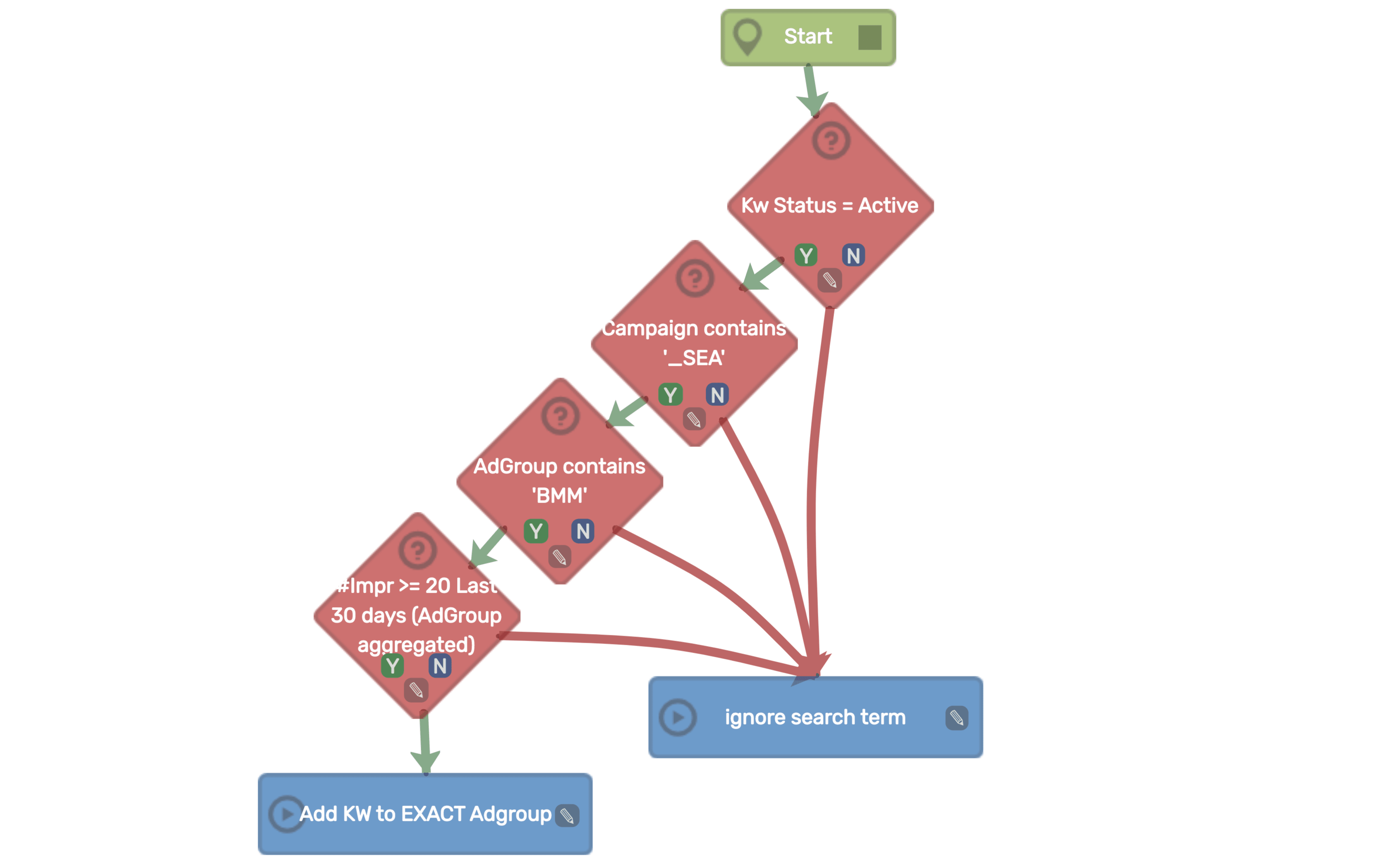 PPC Samurai Workflow - BMM/Exact - Step 1