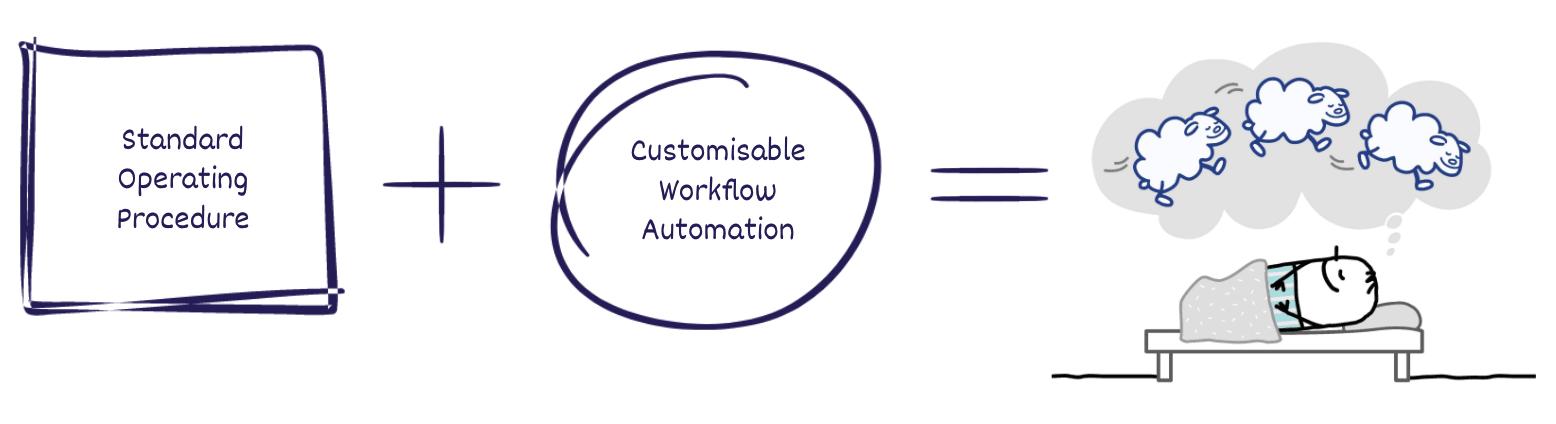 Standard Operating Procedure + Automations = sleeping happliy