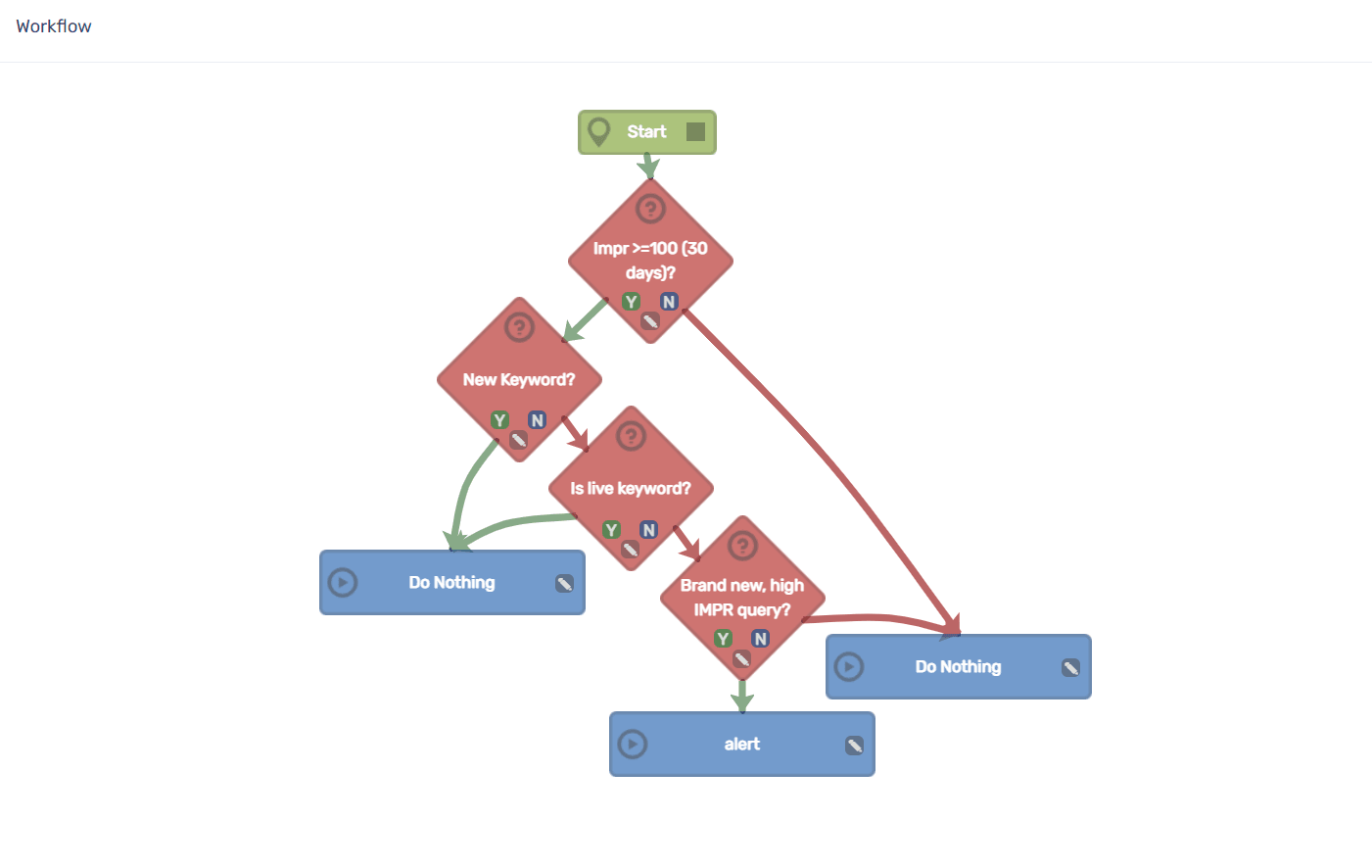 PPC Samurai Workflow