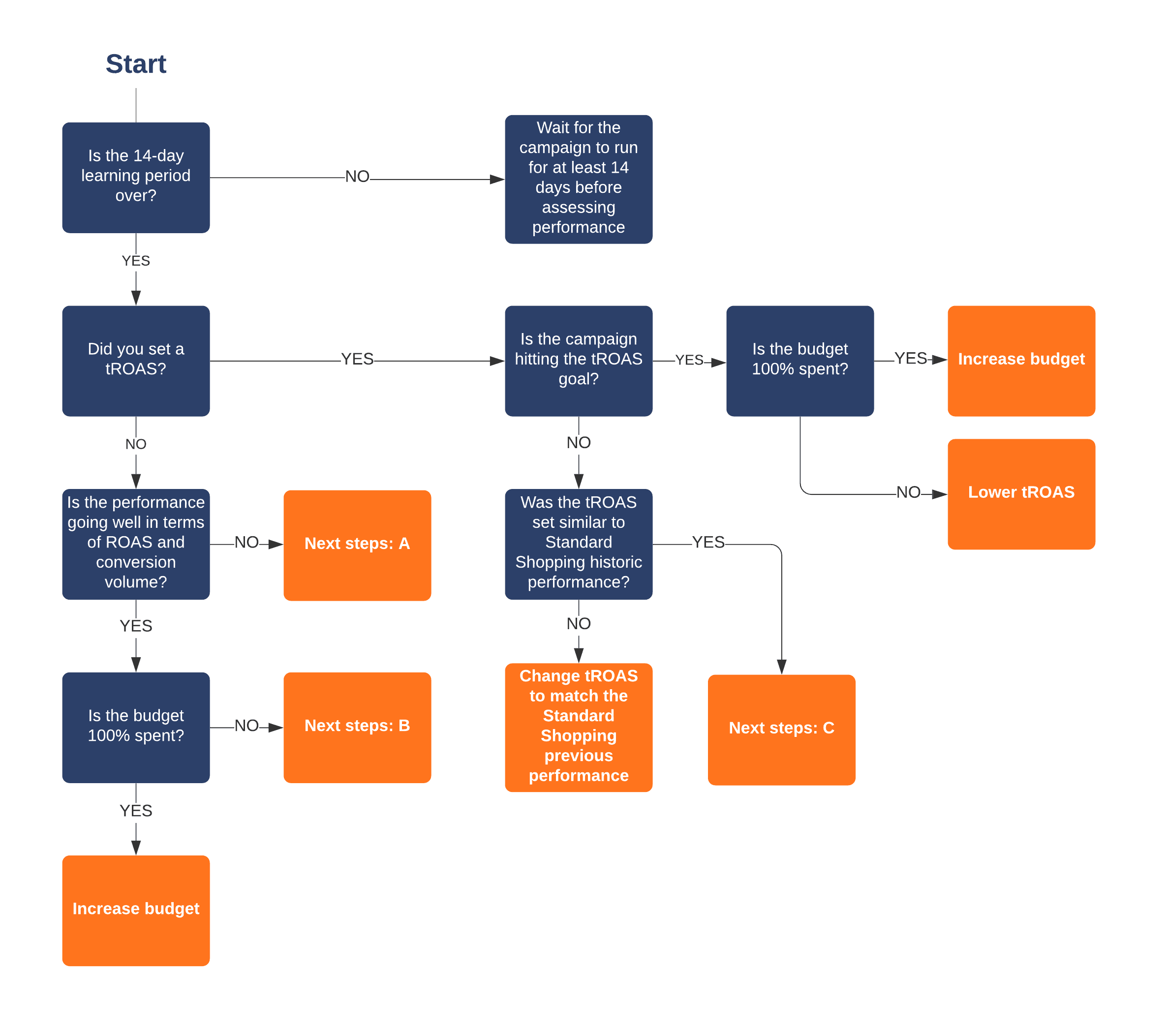 Scaling Smart Shopping Campaign Flowchart