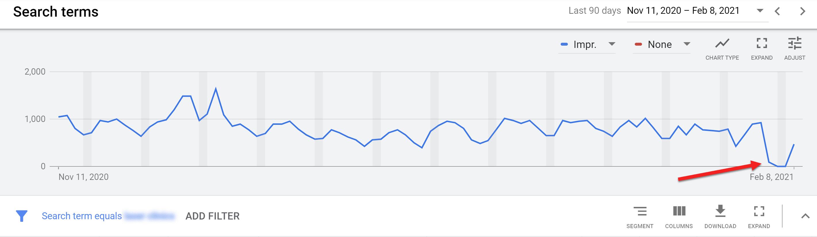 Google Ads Deprecated BMM